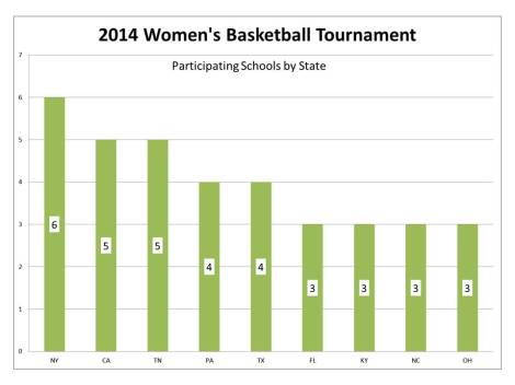Women's Tournament by State