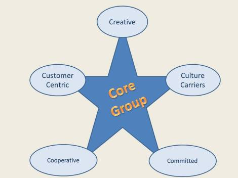 5 Cs - Core Group